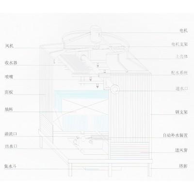 冷卻塔廠家/方形逆流式冷卻塔結構圖