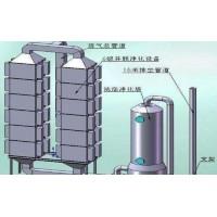 鍋爐廢氣處理
