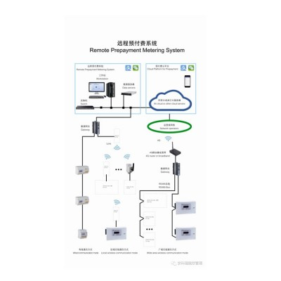Acrelcloud-3200远程预付费系统云平台