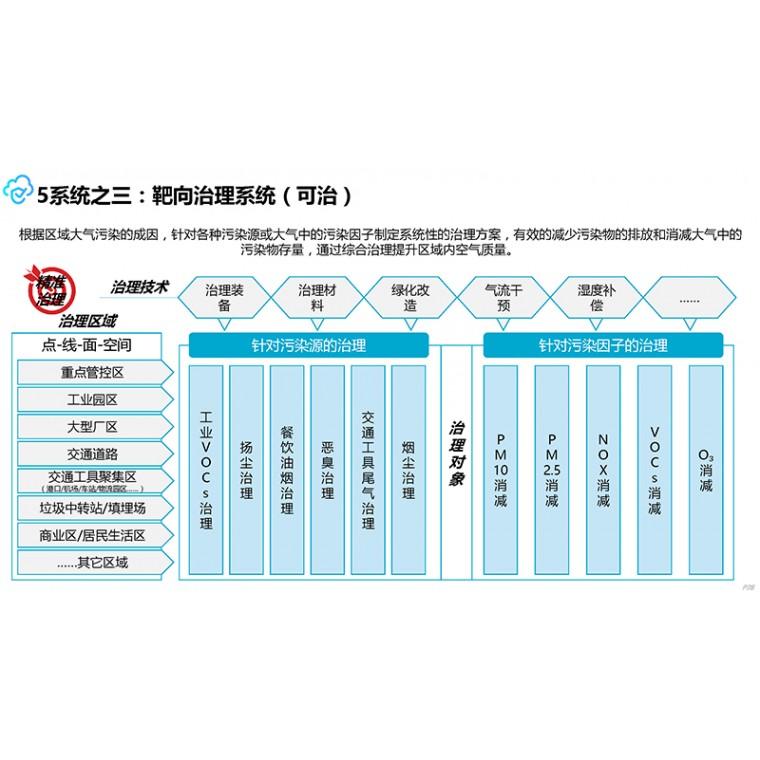 VOCs治理系統綜述