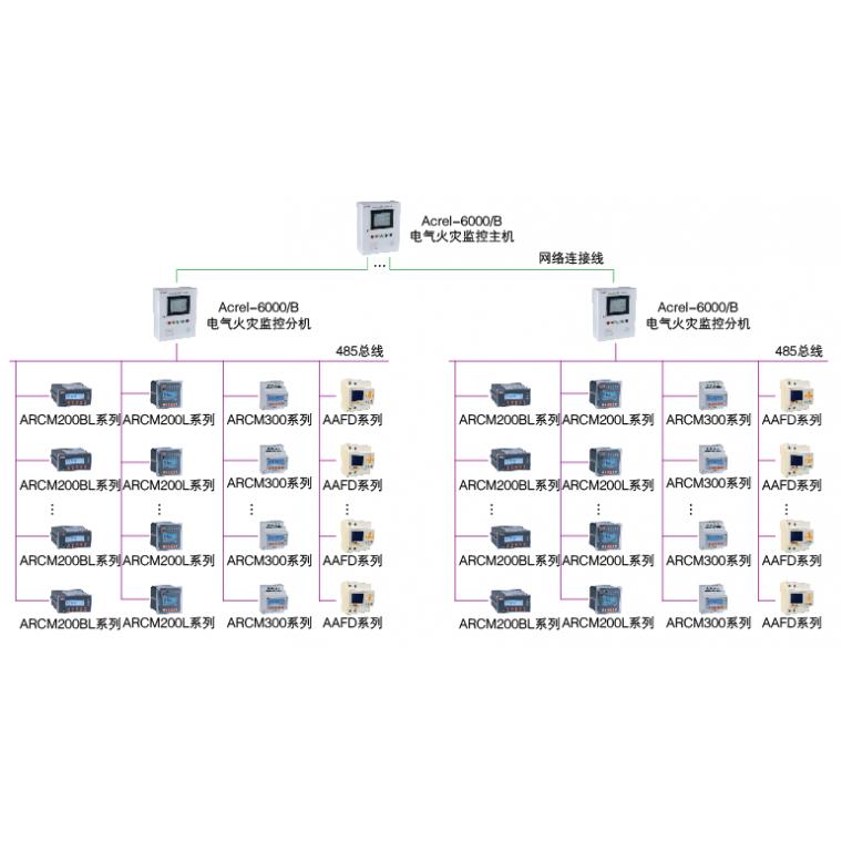 安科瑞電氣火災監控系統