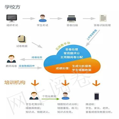 南京教師網上閱卷系統