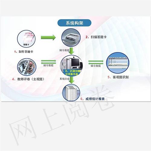 杭州教師網上閱卷系統
