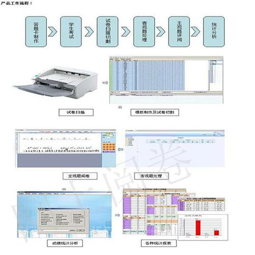江西電腦云閱卷系統